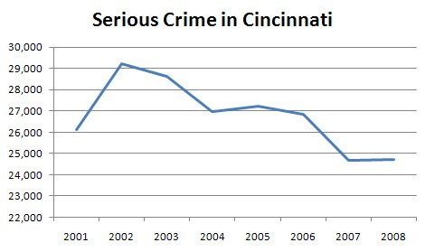 Cincinnati-Part-1-Crimes