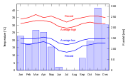 Climate diagram for Brazzaville