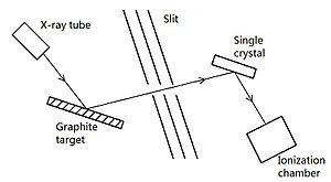 Compton scattering - Schematic diagram of Compton's experiment.