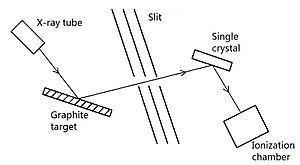 Compton scattering - Schematic diagram of Compton's experiment.