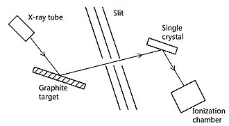 Compton scattering - Fig. 1: Schematic diagram of Compton's experiment. Compton scattering occurs in the graphite target on the left. The slit passes X-ray photons scattered at a selected angle. The energy of a scattered photon is measured using Bragg scattering in the crystal on the right in conjunction with ionization chamber; the chamber could measure total energy deposited over time, not the energy of single scattered photons.