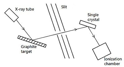 Compton scattering - Wikipedia