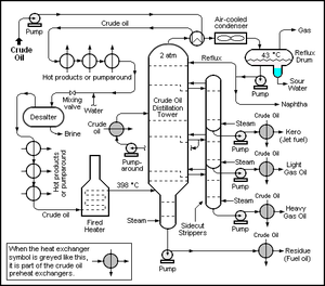 Petroleum refining processes - Schematic flow diagram of a typical crude oil distillation unit as used in petroleum crude oil refineries.