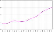 Население (1961– 2003)