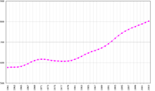 Population Growth.