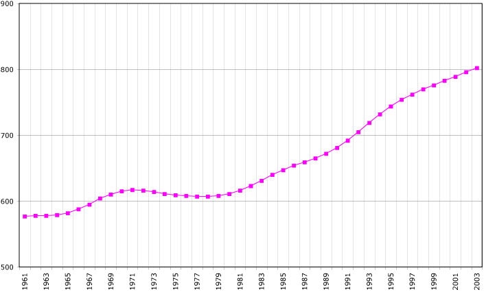 Cyprus-demography