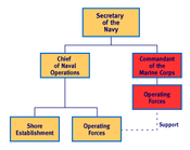 Department of the Navy Basic Org Chart