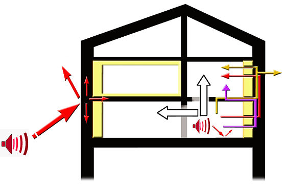 de nombreux facteurs interviennent dans la diffusion du son et des bruits type de bruit - Isolation Phonique Maison Mitoyenne