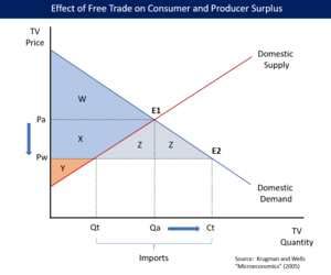 the effects of free trade