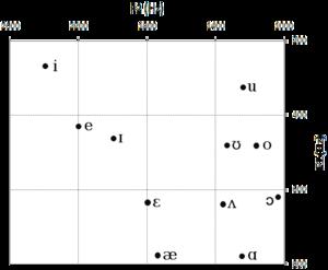 Fonología Del Inglés Wikipedia La Enciclopedia Libre