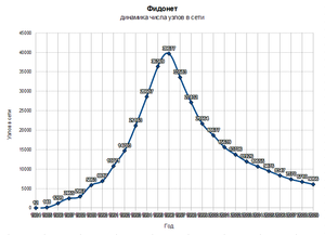 FidoNet - Rapid rise, 1996 peak, and slower decline in number of Fidonodes