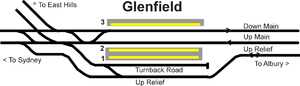 Glenfield railway station, Sydney - 1996-2012 trackplan, now superseded with the addition of platform 4