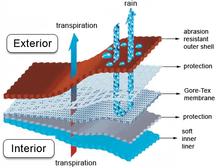 Funktion und Aufbau einer Membran bei Kleidung | Bergfreunde