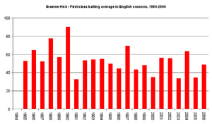 Graeme Hick - Hick's first-class batting average in each English summer