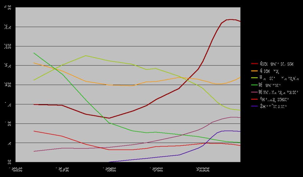 Grape varieties in Germany over time