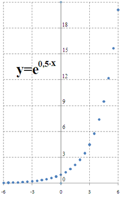 Graph--y=e-to-0.5x--lin-lin.png