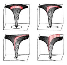 Questa immagine mostra le quattro categorie di traiettorie tramite il pozzo gravitazionale potenziale: in nero si vede il campo di energia potenziale del corpo centrale, in rosso l'altezza dell'energia cinetica del corpo in movimento che si estende sopra di esso. Le variazioni di velocità vengono messe in relazione alle variazioni di distanza secondo le leggi di Keplero.
