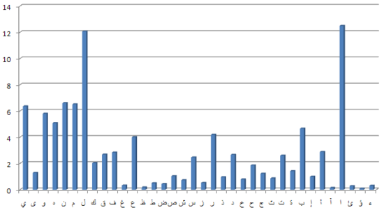 Figure 2: Arabic letter frequency distribution, sorted according to Unicode value.