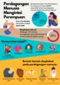 Infografis Perdagangan Manusia pada Perempuan.png