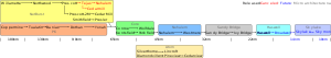 Timeline of Intel processor codenames includin...