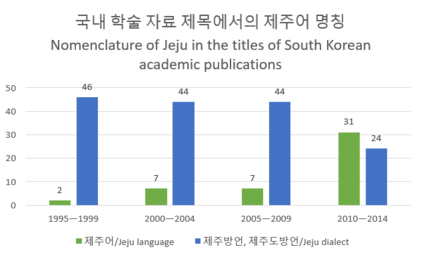 Jeju language vs. Jeju dialect in South Korean academic publications.png