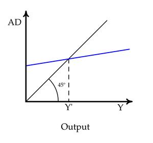 Keynesian cross - Keynesian cross diagram