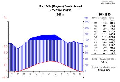 Climate diagram of Bad Tölz