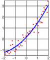 Linear least squares2.png