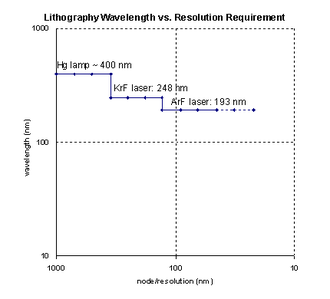 Photolithography - One of the evolutionary paths of lithography has been the use of shorter wavelengths. It is worth noting that the same light source may be used for several technology generations.