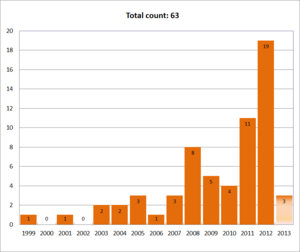 Megaprime - The number of megaprimes found by year.