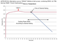 Moac time temperature curve astm 3134.png