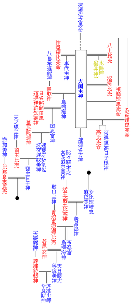 ファイル:Ohokuninushi family tree.png
