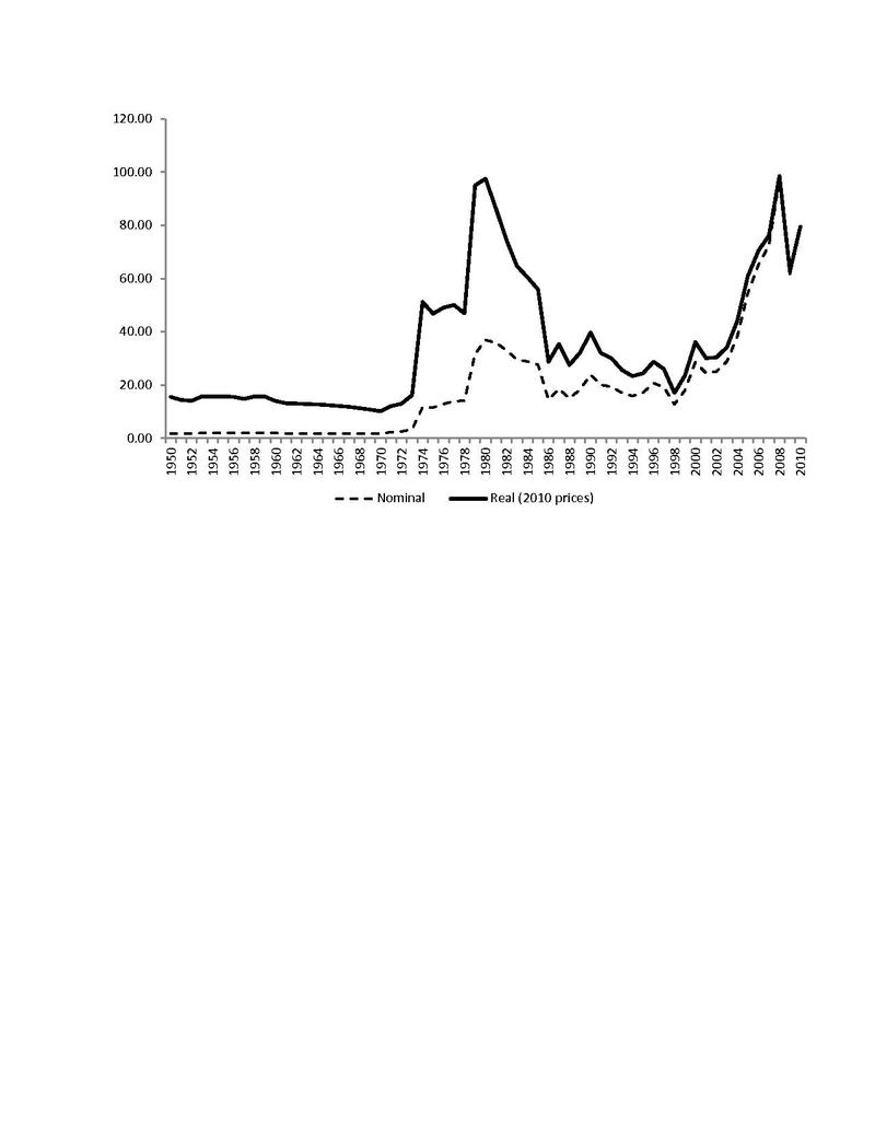 File:Oil prices 1950-2010 pdf - Wikimedia Commons