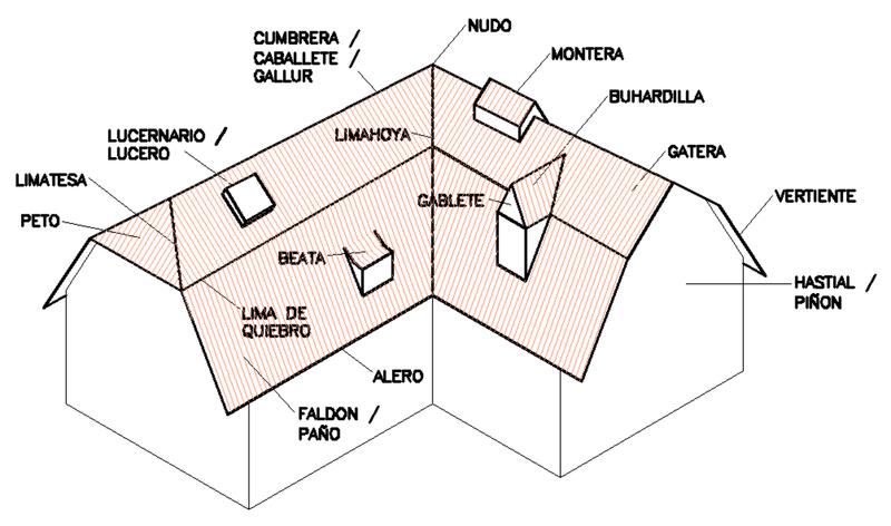 File partes cubierta wikimedia commons for Tipos de cubiertas para tejados