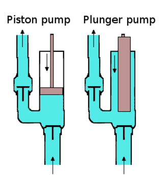 Piston pump - A piston pump compared to a plunger pump