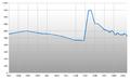 Population Statistics Wallmoden.png