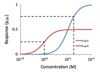 "Potency (pharmacology) - Concentration-response curves illustrating the concept of potency. For a response of 0.25a.u., Drug B is more potent, as it generates this response at a lower concentration. For a response of 0.75a.u., Drug A is more potent. a.u. refers to ""arbitrary units""."