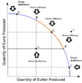 Production Possibilities Frontier Curve Pareto.png