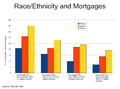 Race-ethnicity and mortgages.png