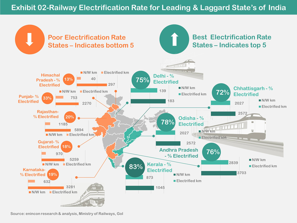 Railway Electrification Rate for Leading %26 Laggard State%E2%80%99s of India 2018