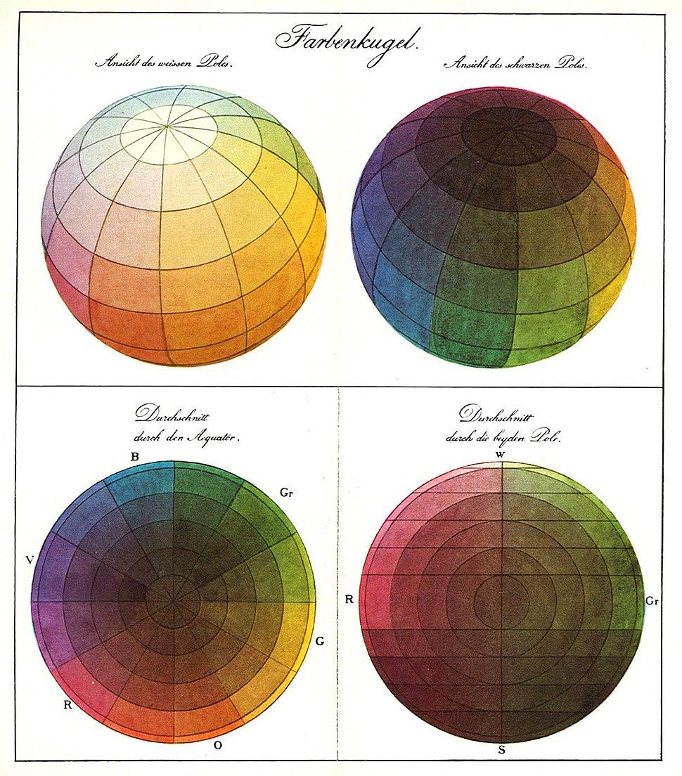 Runge Farbenkugel