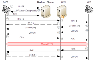 Session Initiation Protocol - Call flow through redirect server and proxy.