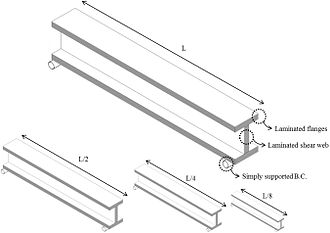 Similitude (model) - Schematic of scaled composite laminated I-beams: prototype (top) and models with different scales and layups (bottom)