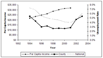 Seminole County, Florida - 2001 per capita income is $31,897; 2003 unemployment rate is 5.4% (national is 6.0%)