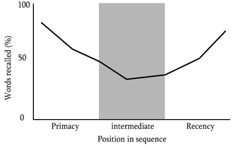 Serial-position effect - Graph showing the U-shaped serial-position curve, created by the serial-position effect.