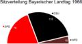 Sitzverteilung Landtag Bayern 1966.PNG