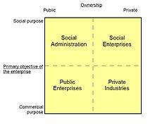 Economie Sociale Wikipedia
