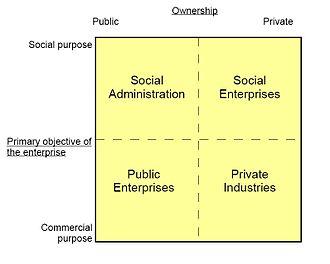 Social economy - Image: Social economy compass