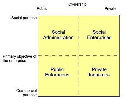 Social economy - Wikipedia