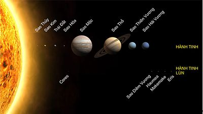 Mặt Trời, các hành tinh và hành tinh lùntrong Hệ Mặt Trời. Kích cỡ được vẽ theo tỷ lệ, còn khoảng cách đến Mặt Trời thì không đúng.